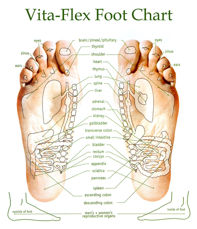 vita-flex-foot-chart-self-raindrop-treatment